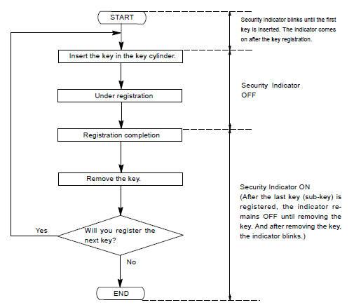 Toyota Land Cruiser: Registration procedure - Engine immobiliser