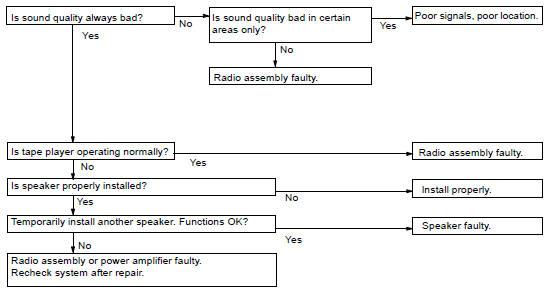 Toyota Land Cruiser: Troubleshooting - Audio system - Body