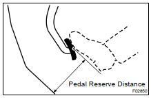 Toyota Land Cruiser: On-vehicle inspection - Brake pedal - Brake