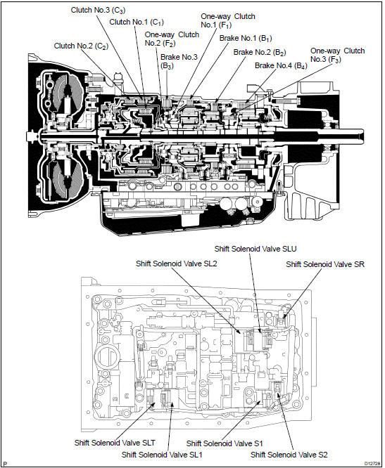 Toyota Land Cruiser: Automatic transmission system